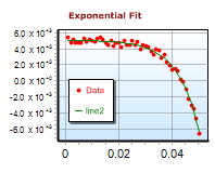 Exponential fit