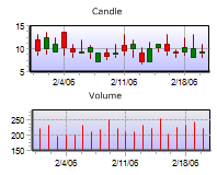 Candle and Volume graph