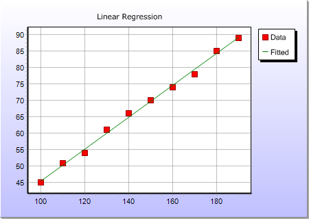 Liner Regression Chart