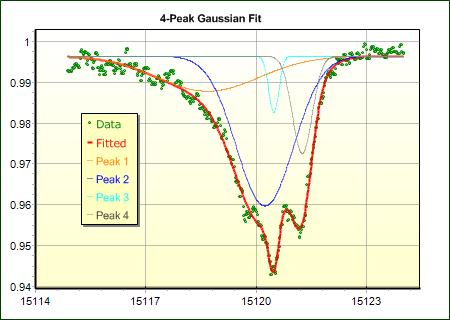 Multi-peak Gaussian Fit