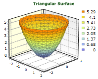 Triangular Surface graph