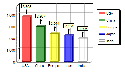 how to add a line graph to a bar graph